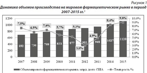 Фармацевтический рынок украины реферат 6599